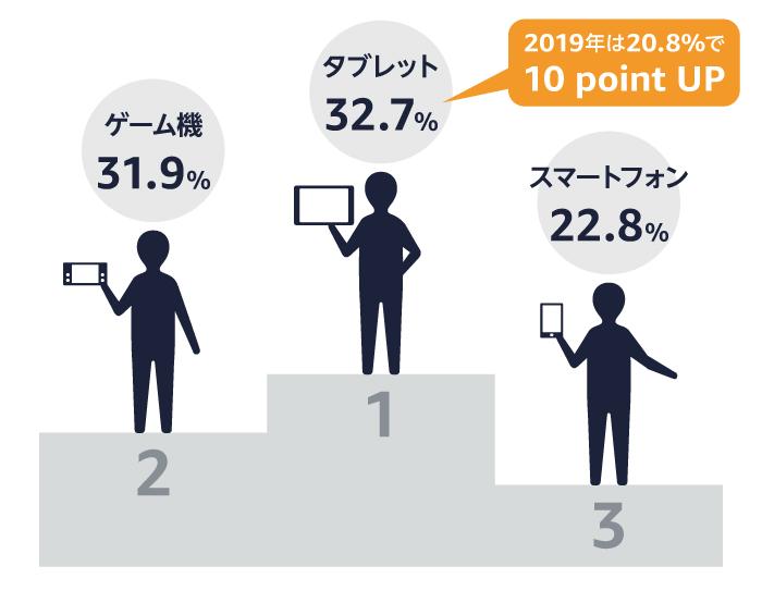 子どものデジタルデバイスの利用と子育てに関する調査